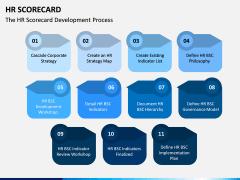 HR Scorecard PPT Slide 11