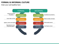 Formal and Informal Culture PPT Slide 11
