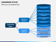Leadership Styles PPT Slide 10