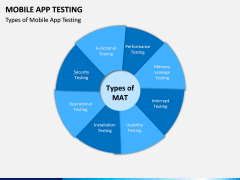 Mobile App Testing PPT Slide 5