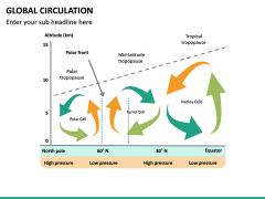 Global Circulation PPT Slide 13