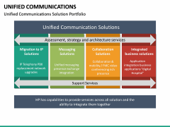 Unified Communications PPT Slide 28