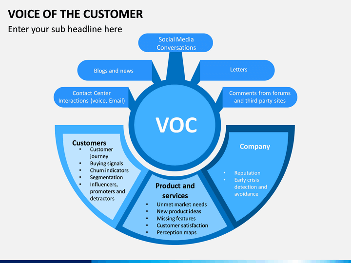 Voice Of The Customer Powerpoint Template