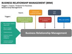 Business Relationship Management (BRM) PPT Slide 36