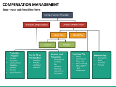 Compensation Management PPT Slide 23