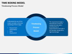 Time Boxing Model PPT Slide 2