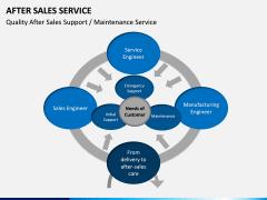 After Sales Service PPT slide 8