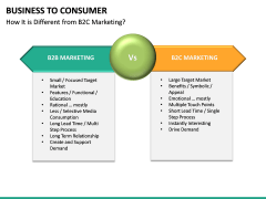 Business to Consumer PPT slide 27