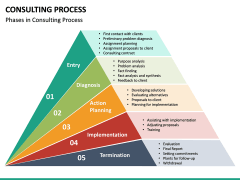 Consulting Process PPT Slide 20