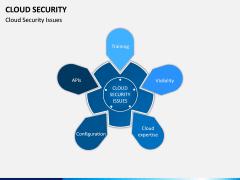 Cloud Security PPT Slide 10
