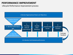 Performance Improvement PPT Slide 10