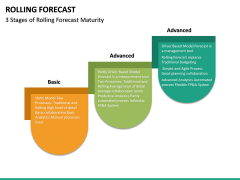 Rolling Forecast PPT Slide 15
