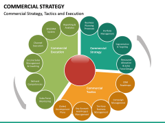 Commercial strategy PPT slide 17