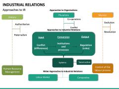 Industrial Relations PPT Slide 31