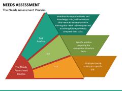 Needs Assessment PPT Slide 25