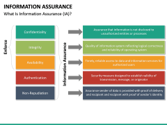 Information Assurance PPT slide 15