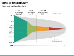 Cone of Uncertainty PPT Slide 15
