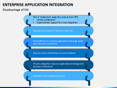 Enterprise Application Integration PPT Slide 14