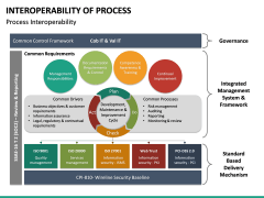 Interoperability of Processes PPT Slide 22