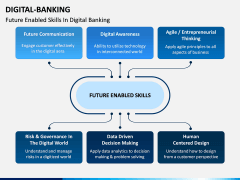 Digital Banking PPT Slide 11