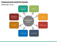 Stakeholder Identification PPT Slide 22