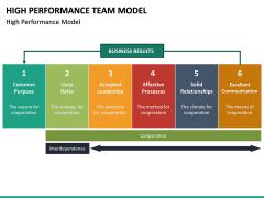 High Performance Team Model PPT Slide 22