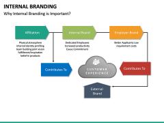 Internal Branding PPT Slide 21