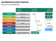 Information Search Process PPT Slide 15