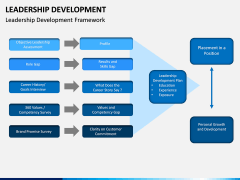 Leadership Development PPT Slide 7