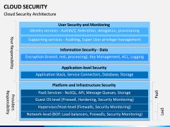 Cloud Security PPT Slide 4