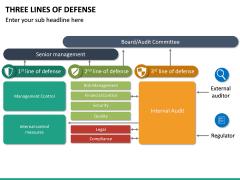 Three Lines of Defense PPT Slide 13