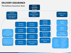 Delivery Assurance PPT Slide 10