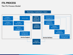 ITIL Process PPT Slide 8