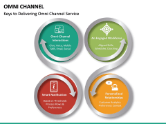 Omni Channel PPT Slide 23