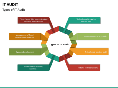 IT Audit PPT Slide 15