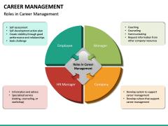 Career Management PPT Slide 22