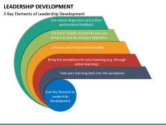Leadership Development PPT Slide 31