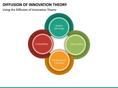 Diffusion of Innovation Theory PPT Slide 14