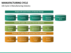 Manufacturing Cycle PPT Slide 24
