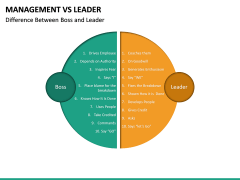 Management Vs Leader PPT slide 22