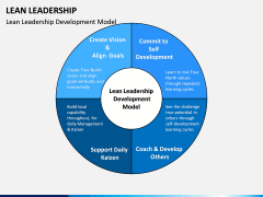 Lean Leadership PPT Slide 2