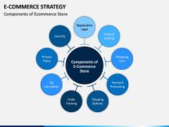 eCommerce Strategy PPT Slide 11