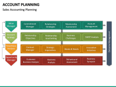 Account Planning PPT Slide 14