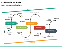 Customer Journey PPT Slide 38