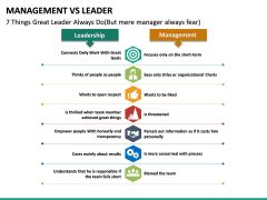 Management Vs Leader PPT slide 27