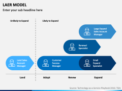LAER Model PPT Slide 8