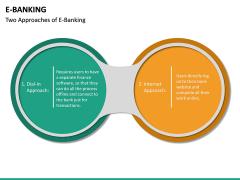 E-Banking PPT Slide 29