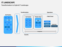 IT Landscape PPT Slide 5