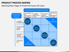 Product Process Matrix PPT Slide 5