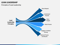 Lean Leadership PPT Slide 6
